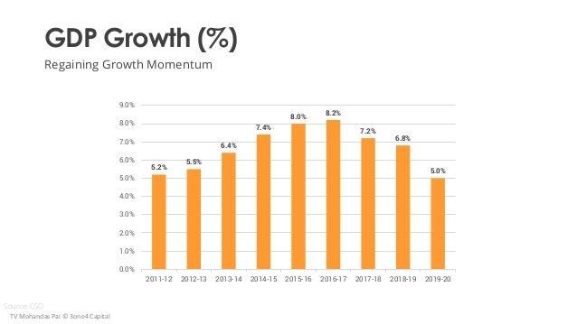 GDP Growth (%) Regaining Growth Momentum Source: CSO TV Mohandas Pai © 3one4 Capital 5.2% 5.5% 6.4% 7.4% 8.0% 8.2% 7.2% 6....