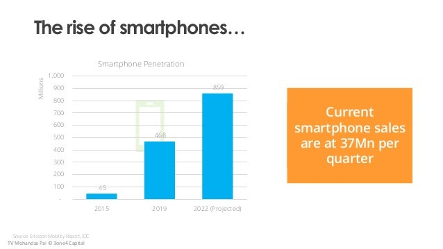 The rise of smartphones… Current smartphone sales are at 37Mn per quarter Source: Ericsson Mobility Report, IDC TV Mohanda...