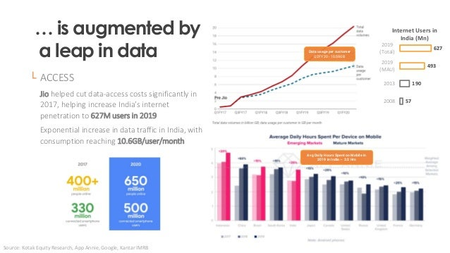 Source: Kotak Equity Research, App Annie, Google, Kantar IMRB 57 190 493 627 2008 2013 2019 (MAU) 2019 (Total) Internet Us...