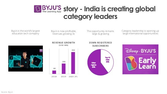 story - India is creating global category leaders Category leadership is opening up large international opportunities 68 2...