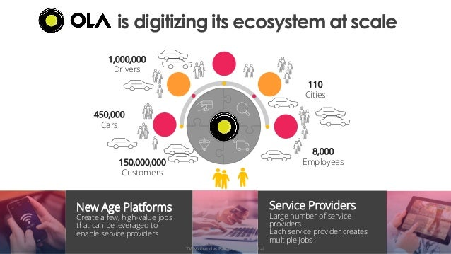 is digitizing its ecosystem at scale Service Providers Large number of service providers Each service provider creates mul...