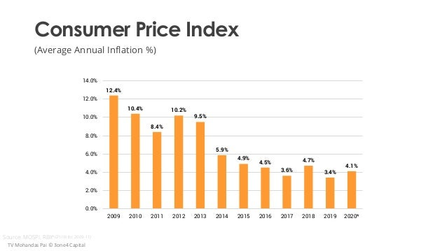 Consumer Price Index (Average Annual Inflation %) Source: MOSPI, RBI TV Mohandas Pai © 3one4 Capital (*CPI-IW for 2009-11)...