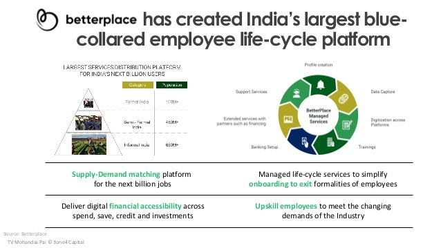 has created India's largest blue- collared employee life-cycle platform TV Mohandas Pai © 3one4 Capital Source: Betterplac...