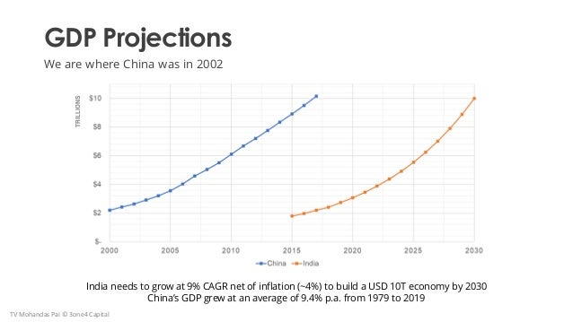 GDP Projections We are where China was in 2002 India needs to grow at 9% CAGR net of inflation (~4%) to build a USD 10T ec...