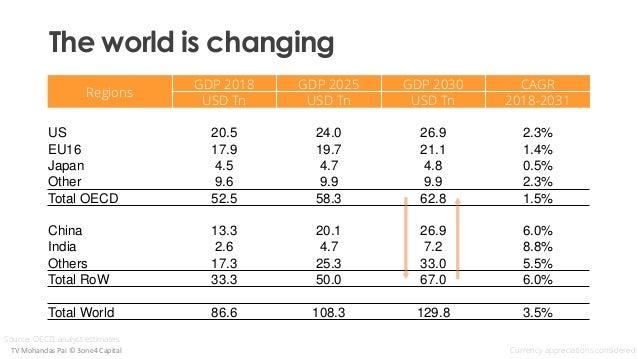 Regions GDP 2018 GDP 2025 GDP 2030 CAGR USD Tn USD Tn USD Tn 2018-2031 US 20.5 24.0 26.9 2.3% EU16 17.9 19.7 21.1 1.4% Jap...