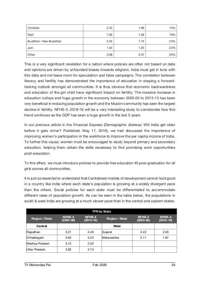 TV Mohandas Pai Feb 2020 34 Christian 2.34 1.99 15% Sikh 1.95 1.58 19% Buddhist / Neo-Buddhist 2.25 1.74 23% Jain 1.54 1.2...