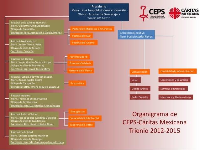 Organigrama de CEPS-Cáritas Mexicana Trienio 2012-2015 Presidente Mons. José Leopoldo González González Obispo Auxiliar de...