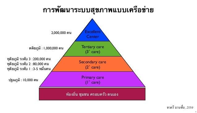 การพัฒนาระบบสุขภาพแบบเครือข่าย 2,000,000 คน  ตติยภูมิ : 1,000,000 คน ทุติยภูมิ ระดับ 3 : 200,000 คน ทุติยภูมิ ระดับ 2 : 80...