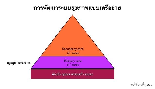 การพัฒนาระบบสุขภาพแบบเครือข่าย  Secondary care (2˚ care) ปฐมภูมิ : 10,000 คน  Primary care (1˚ care) ท้องถิ่น ชุมชน ครอบคร...