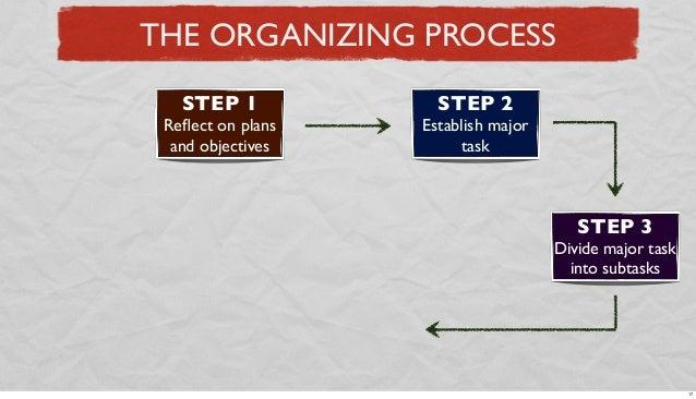THE ORGANIZING PROCESS STEP 1  STEP 2  Reflect on plans and objectives  Establish major task  STEP 3 Divide major task into...