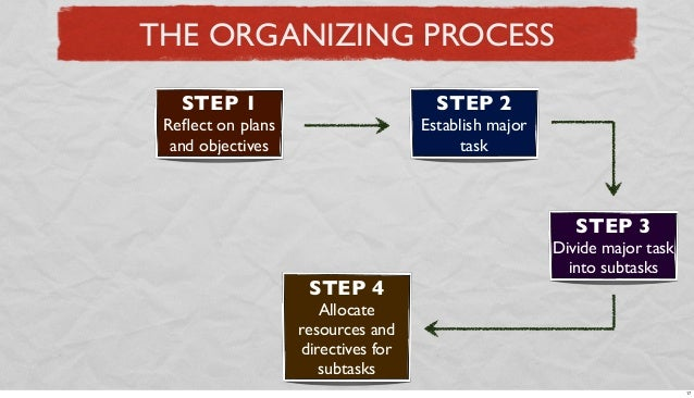 THE ORGANIZING PROCESS STEP 1  STEP 2  Reflect on plans and objectives  Establish major task  STEP 3 STEP 4  Divide major t...