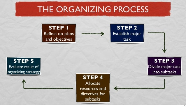 THE ORGANIZING PROCESS STEP 1  STEP 2  Reflect on plans and objectives  Establish major task  STEP 3  STEP 5  Evaluate resu...