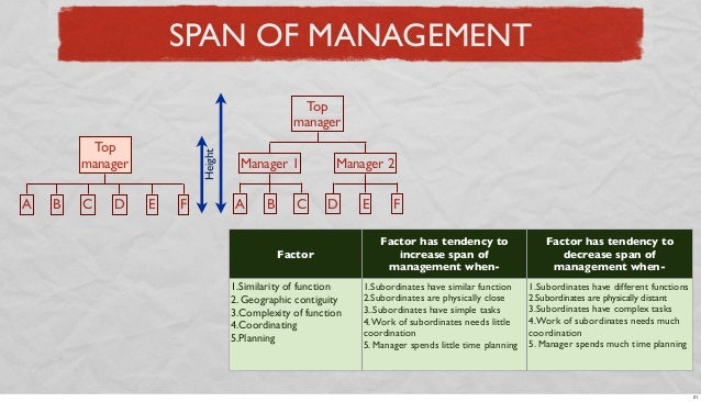 SPAN OF MANAGEMENT Top manager  A  B  C  D  Height  Top manager E  F  Manager 1 A  B  C  Manager 2 D  Factor 1.Similarity ...
