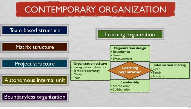 CONTEMPORARY ORGANIZATION Team-based structure  Learning organization  Matrix structure Project structure Autonomous inter...