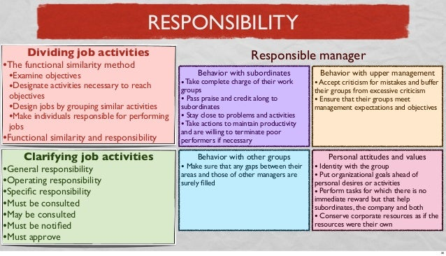 RESPONSIBILITY Dividing job activities  •The functional similarity method  •Examine objectives •Designate activities neces...