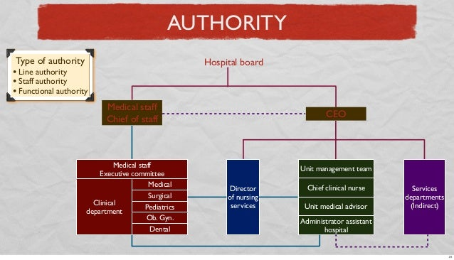 AUTHORITY Type of authority  Hospital board  • Line authority • Staff authority • Functional authority Medical staff Chief...