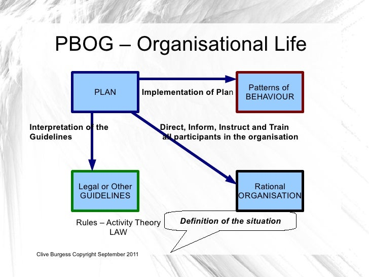 managing organisationg Organisation and management structures managers are people who steer an organisation towards meeting its' objectives management has been described as: 'the process of planning, organising.