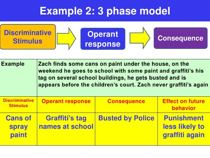 3 phase model of operant conditioning VCE U4 Psych – Operant Conditioning Worksheet Answers