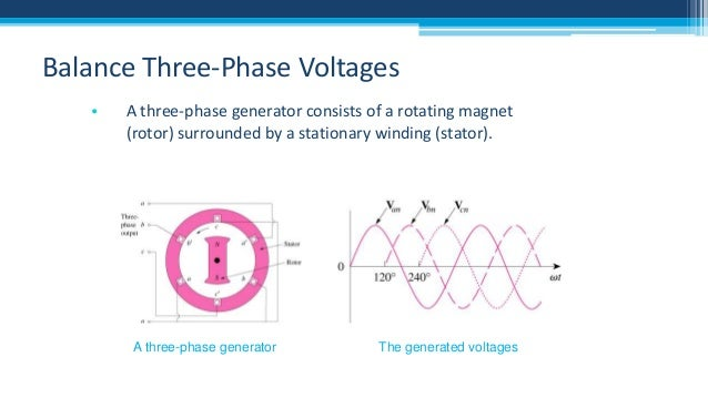Balance Three-Phase Voltages •  A three-phase generator consists of a rotating magnet (rotor) surrounded by a stationary w...
