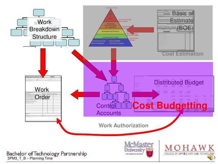 Cost Estimation<br />Cost Budgetting<br />Work Authorization<br />