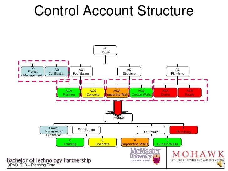 Control Account Structure<br />