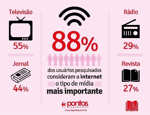 Pesquisa sobre a importância dos tipos de mídia. #Números3P