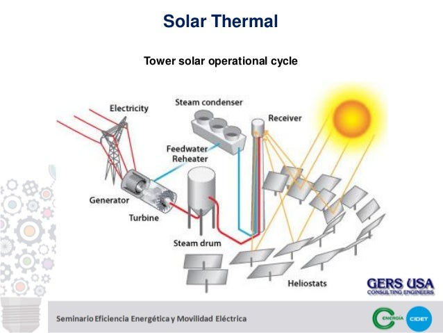 renewable energy thesis thesis topics fundamentals on renewable energy sources juan manuel gers slideshare jeroen stevens