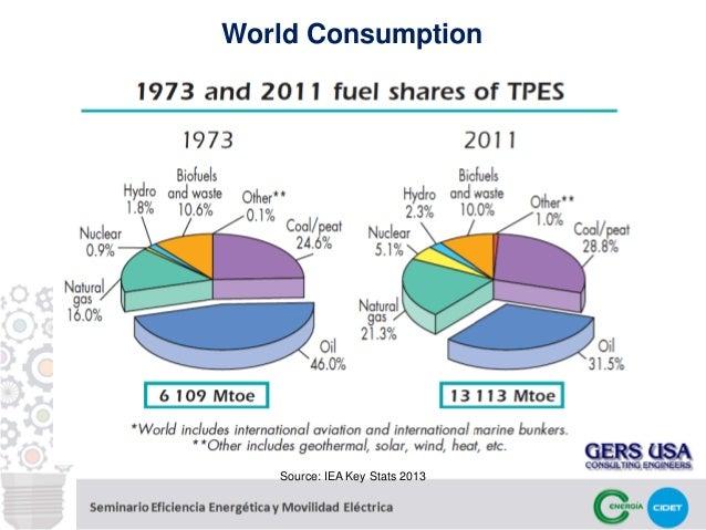 Thesis proposal help renewable energy