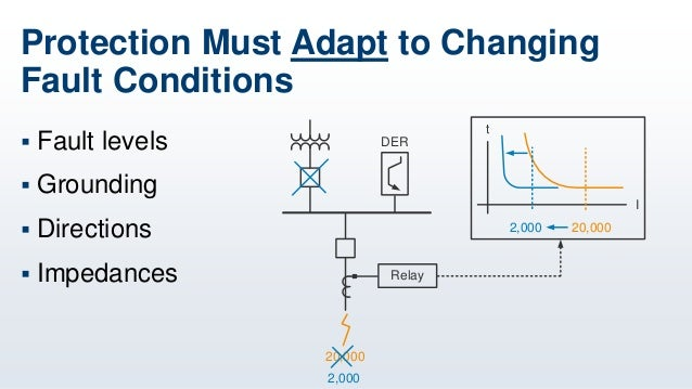 10 3 Practical Implementation Of Microgrid Control