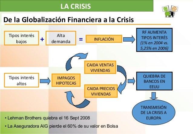 LA CRISIS Tipos interés bajos INFLACIÓN Alta demanda De la Globalización Financiera a la Crisis RF AUMENTA TIPOS INTERÉS (...