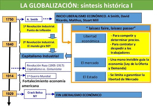 LA GLOBALIZACIÓN: síntesis histórica I 1750 1840 1ª Revolución Industrial. Punto de Inflexión 1914 1929 2ª Revolución Indu...