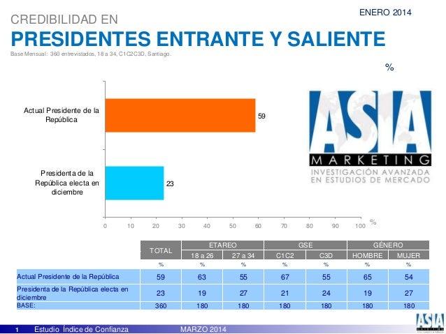1 Estudio Índice de Confianza MARZO 2014 CREDIBILIDAD EN PRESIDENTES ENTRANTE Y SALIENTE Base Mensual: 360 entrevistados, ...