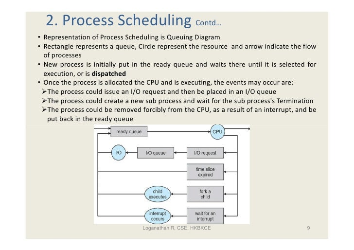 3 process management 9 2 process scheduling contd representation of process scheduling is queuing diagram ccuart Image collections