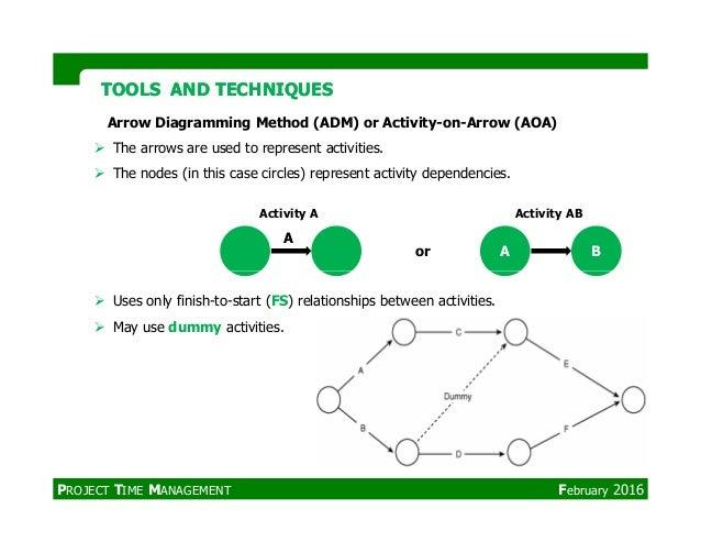 Aoa Diagram Pmp Electrical Work Wiring Diagram