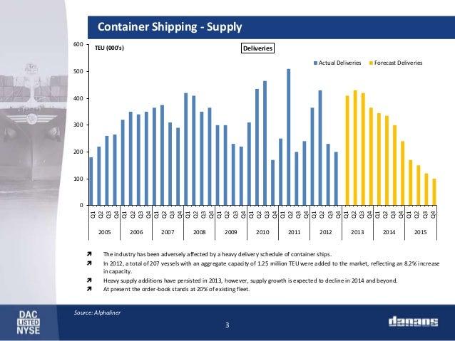 Export of goods to Dominica 2017