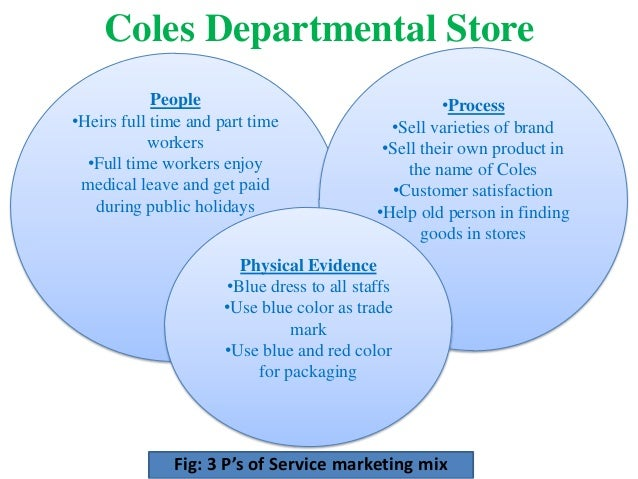 3 p's of service marketing
