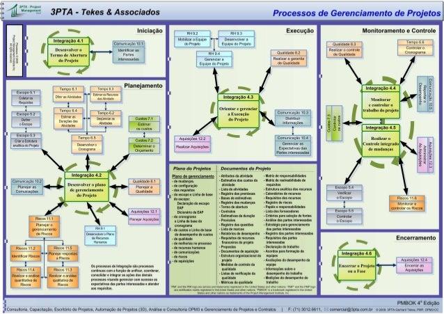 3PTA Process Map PMBOK 4th Edition Port-Br
