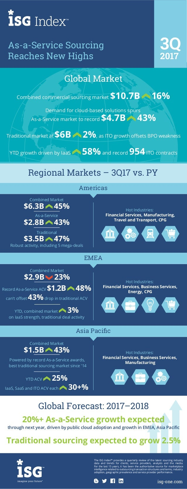 Combined commercial sourcing market $10.7B 16% Global Market Demand for cloud-based solutions spurs As-a-Service market to...