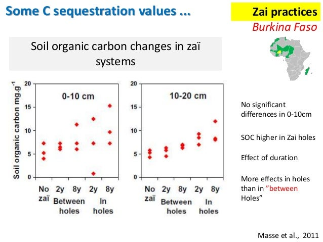 Assessing the potential of soil organic carbon for Soil organic carbon