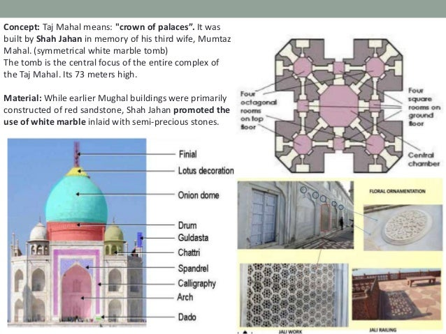 Development of the Mughal architecture under the different rulers