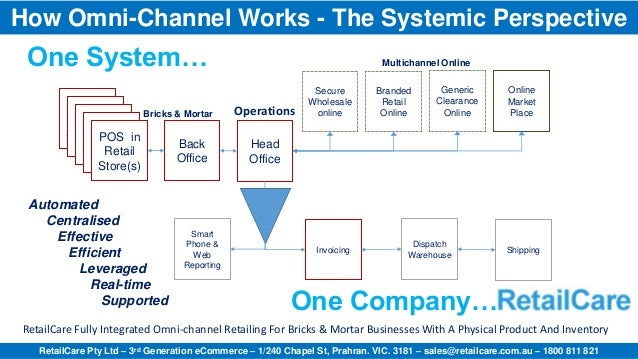 How Omni-Channel Works - The Systemic Perspective One System…                                                             ...