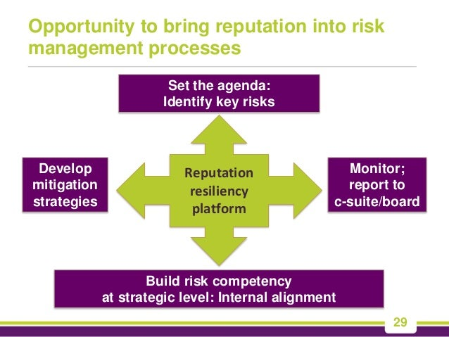 reputation risk and reputation risk management management essay Contingency plans for crisis management are as close as most large and midsize companies come to reputational-risk management while such plans are important, it is a mistake to confuse them with.