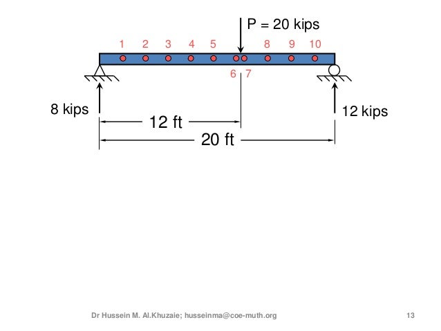 3rd lecture shear and moment diagram for determinate beam