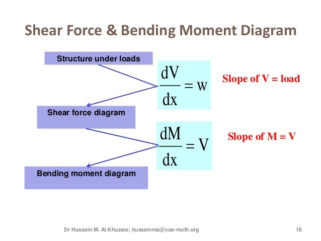 Shear diagram v data wiring diagrams 3rd lecture shear and moment diagram for determinate beam rh slideshare net shear diagram with hinge shear diagram with two point loads ccuart Gallery