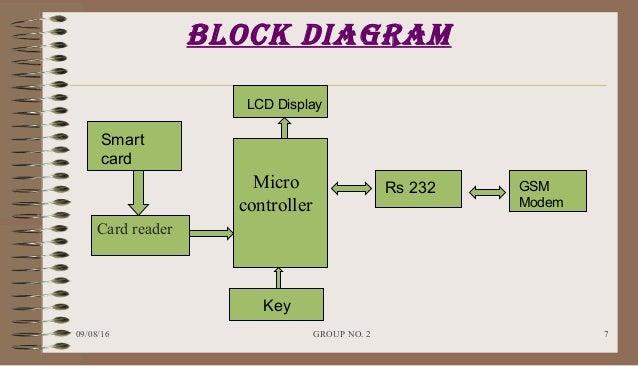 Smart card gsm based voting machine 2 7 block diagram ccuart Images