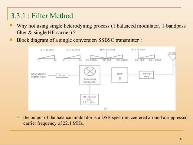Balanced modulator single Single