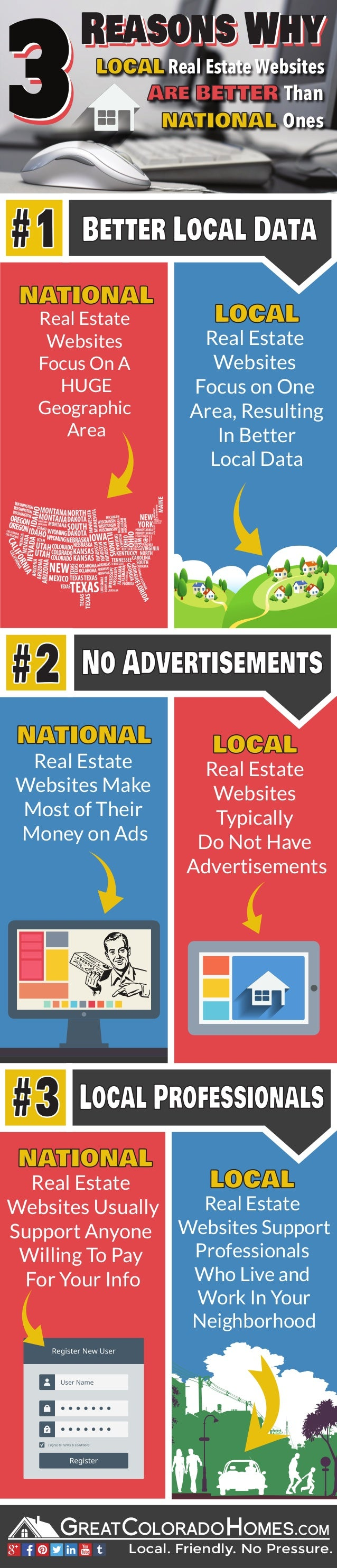 333 Reasons WhyReasons WhyReasons Why LOCAL Real Estate Websites NATIONAL Ones Are BETTER Than Real Estate Websites Focus ...
