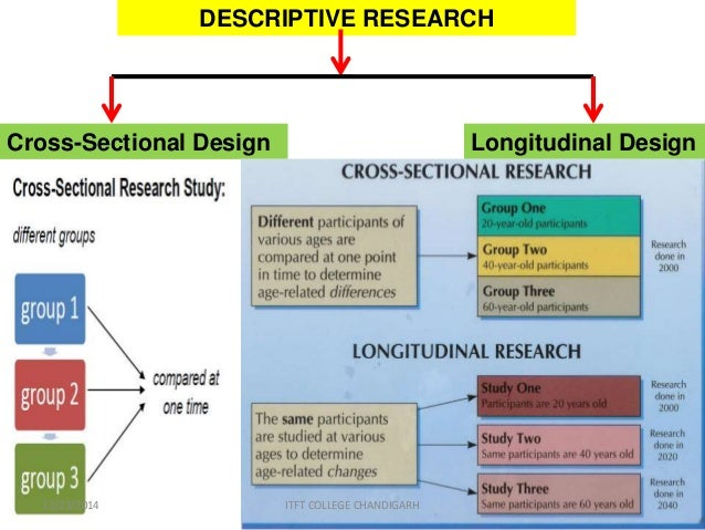 descriptive research strategy Research: descriptive and correlational methods 2011 pearson prentice hall, salkind explain the purpose and use of descriptive descriptive research correlational research 2011 pearson prentice hall, salkind descriptive research.