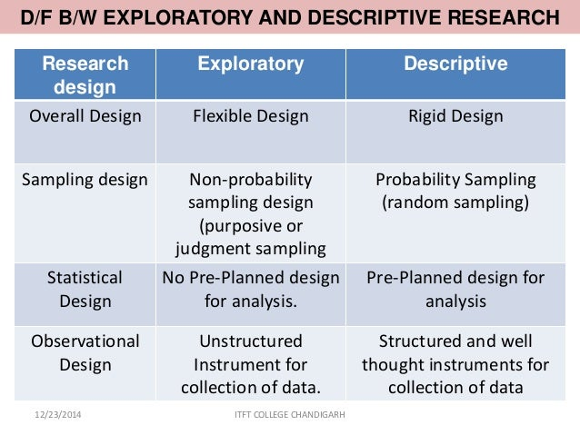 What is exploratory research ?My posted question is related with Research Methodology Subject