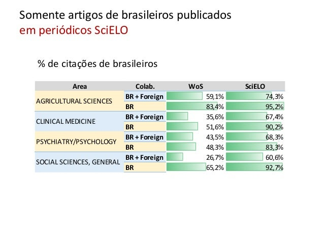 Area Citing Colab. USA SPAIN COLOMBIA BR + Foreign 6,2% 5,2% BR 3,6% 1,0% BR + Foreign 3,9% 4,6% BR 0,8% 0,4% BR + Foreign...
